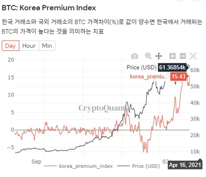 2020년 12월 비트코인 가격(검은색)이 오르기 시작하면서, 김치 프리미엄(빨간색)도 올라 2021년 4월16일 15%에 머물렀다. 출처=크립토퀀트 BTC: 한국 프리미엄 인덱스