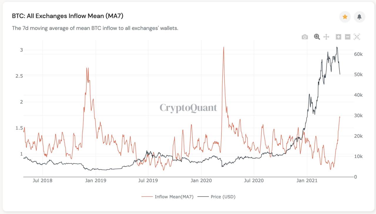 최근 3년간 '모든 거래소의 평균 입금량 7일이동평균(BTC: All Exchanges Inflow Mean, MA7) 추이. 출처=크립토퀀트
