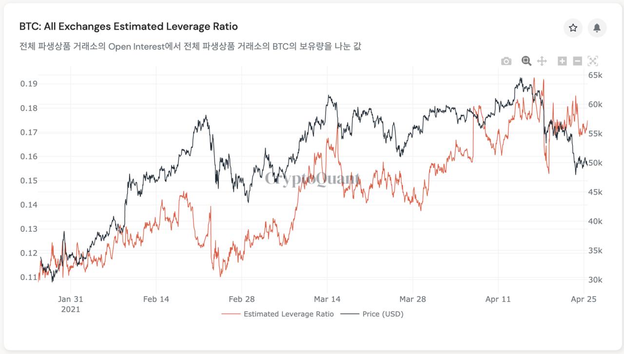 최근 3달간 '모든 거래소의 추정 레버리지 비율(BTC: All Exchanges Estimated Leverage Ratio)' 추이. 출처=크립토퀀트