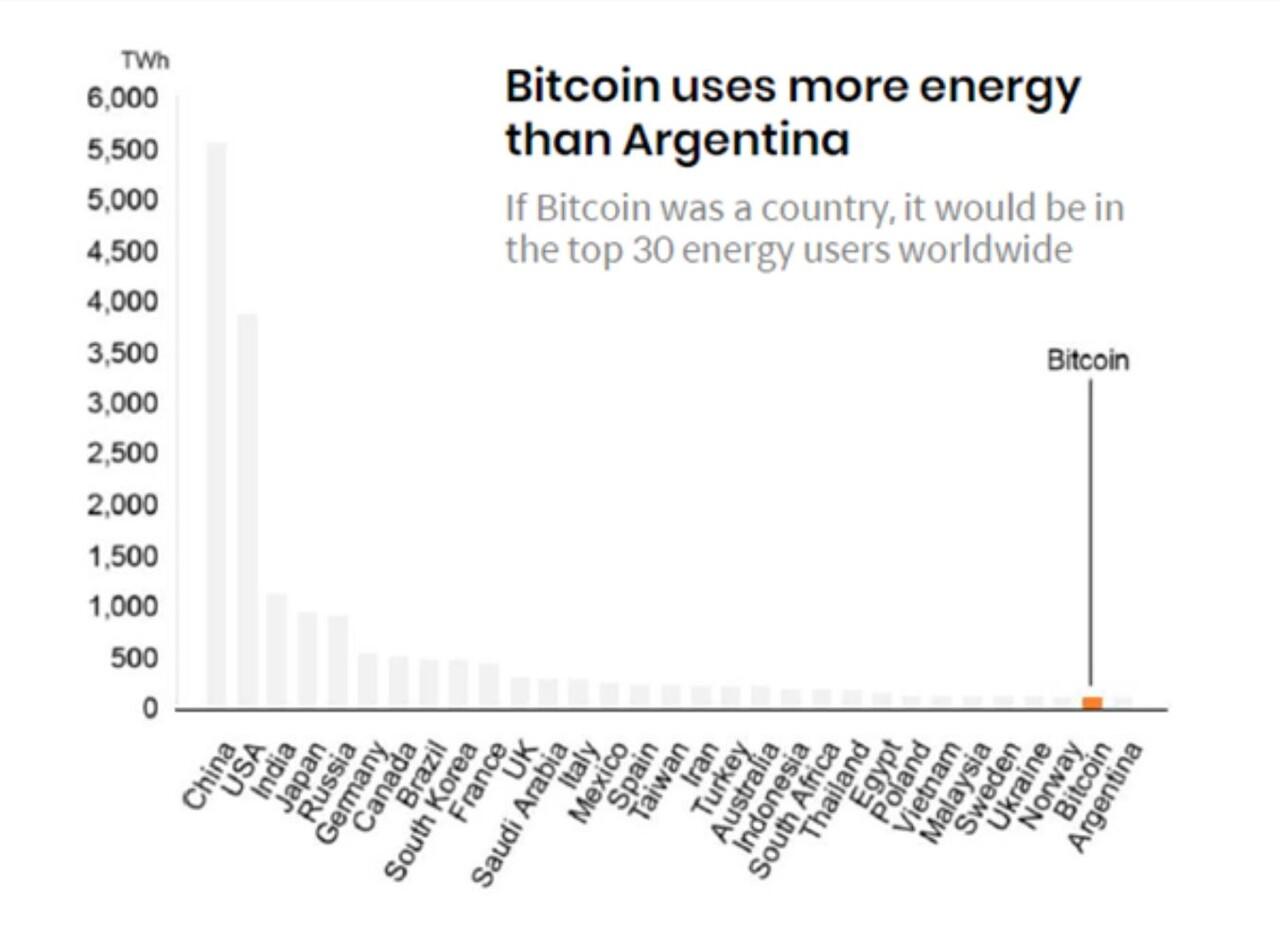 아르헨티나 연간 전력 사용량을 초과한 비트코인 전력 사용. 출처=Cambridge Center for Alternative Finance