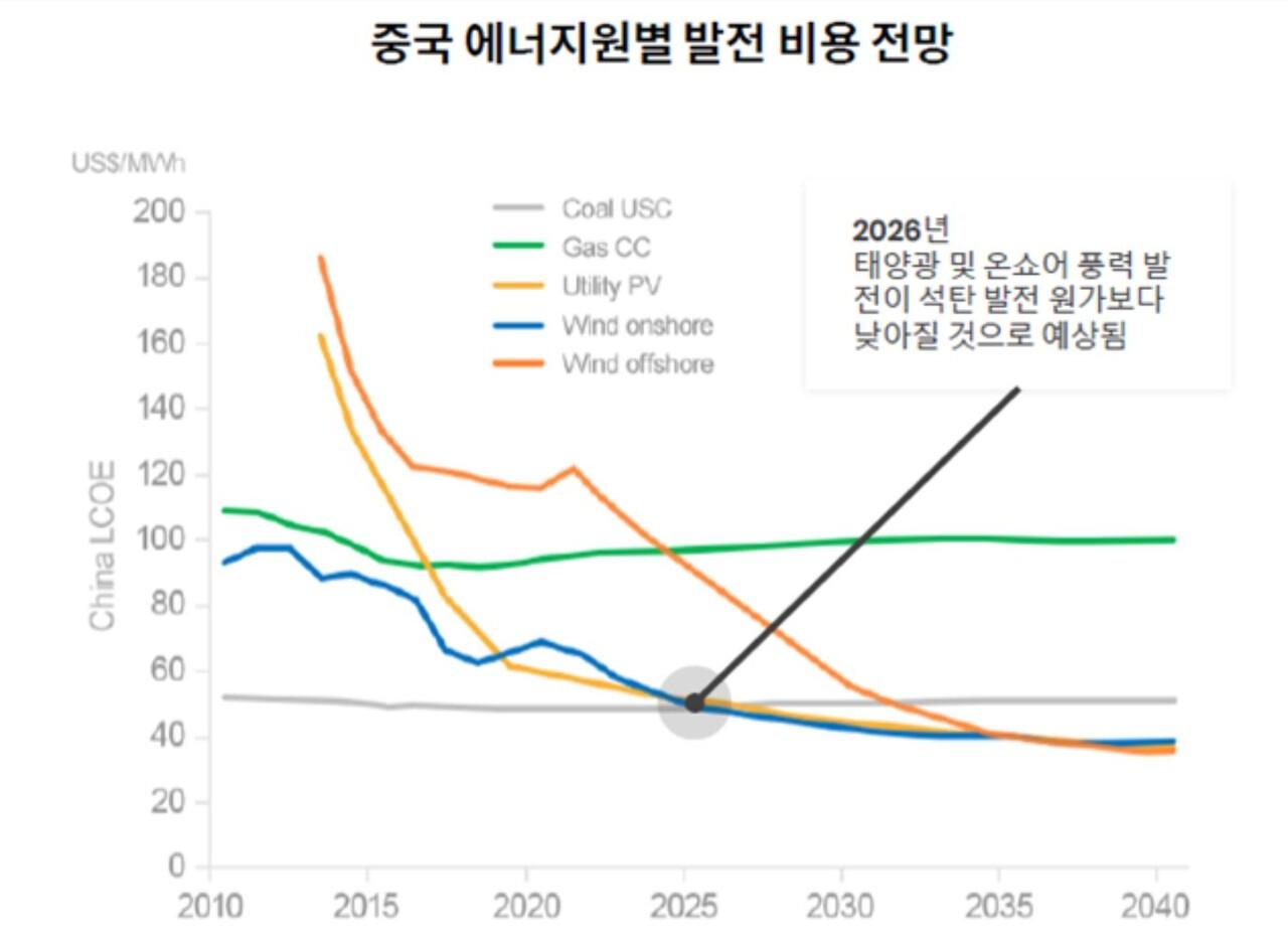 중국 에너지원별 발전 비용 전망.출처=Wood Mackenzie
