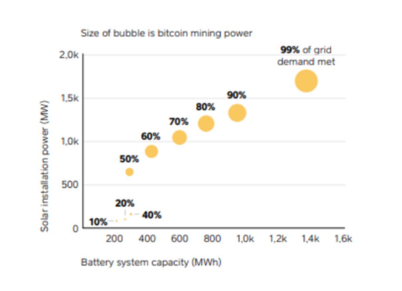 비트코인 채굴 규모에 따른 태양광 에너지 활용도 비교. 출처=아크 인베스트먼트