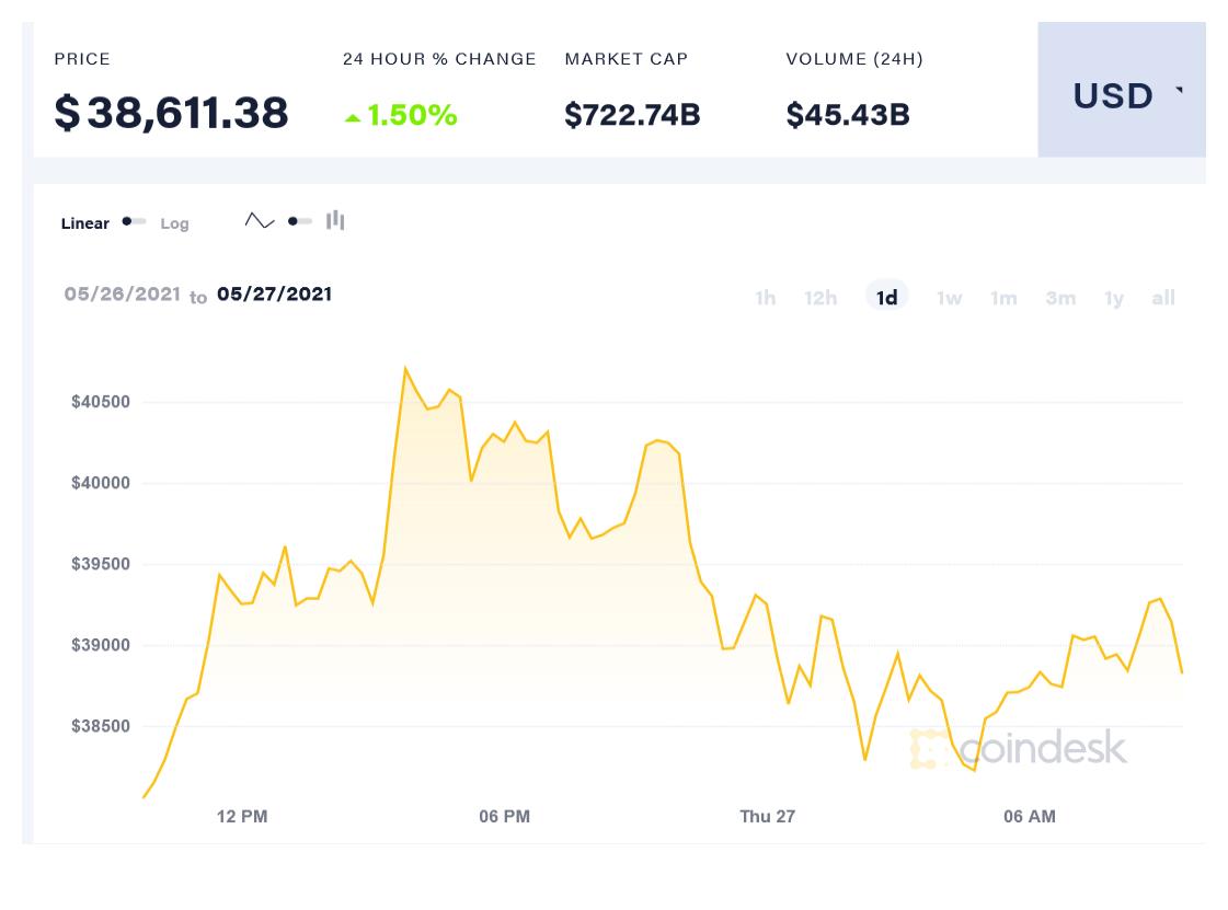코인데스크US의 비트코인 가격 지수