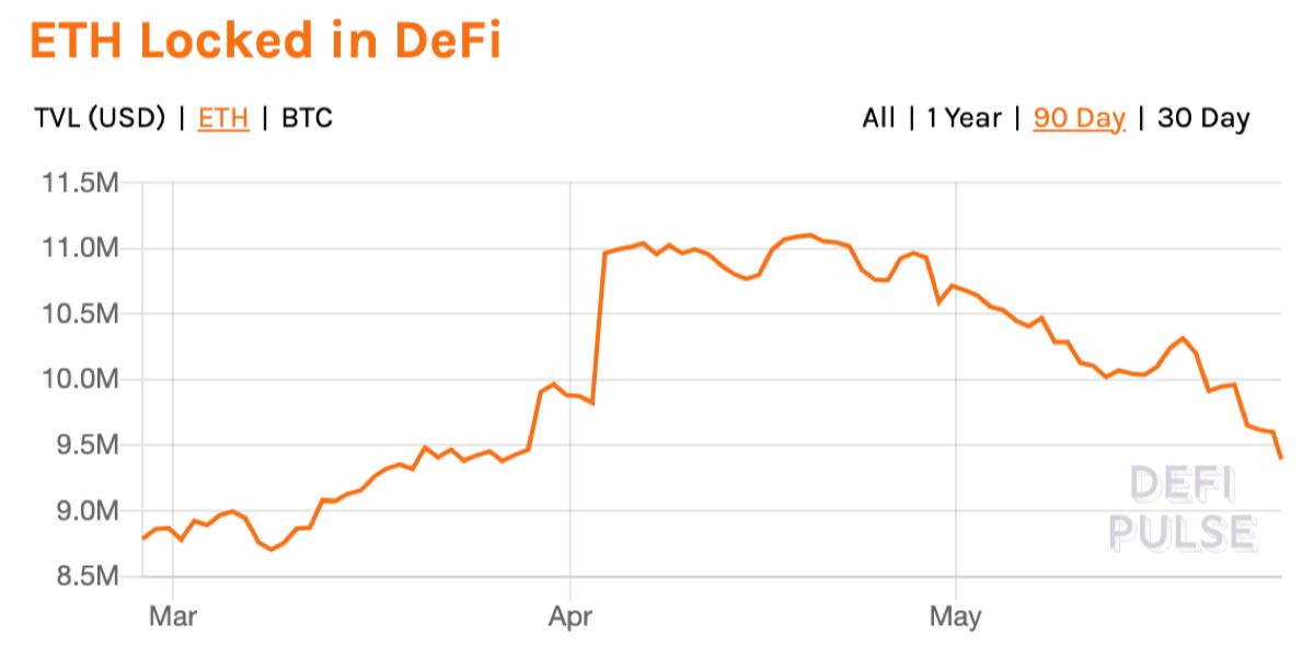 최근 3개월간 디파이에 예치된 이더 총량. 출처=디파이펄스