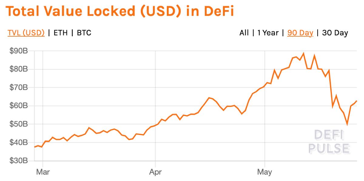 미국 달러 기준 최근 3개월간 디파이에 예치된 암호화폐 가치. 출처=디파이펄스