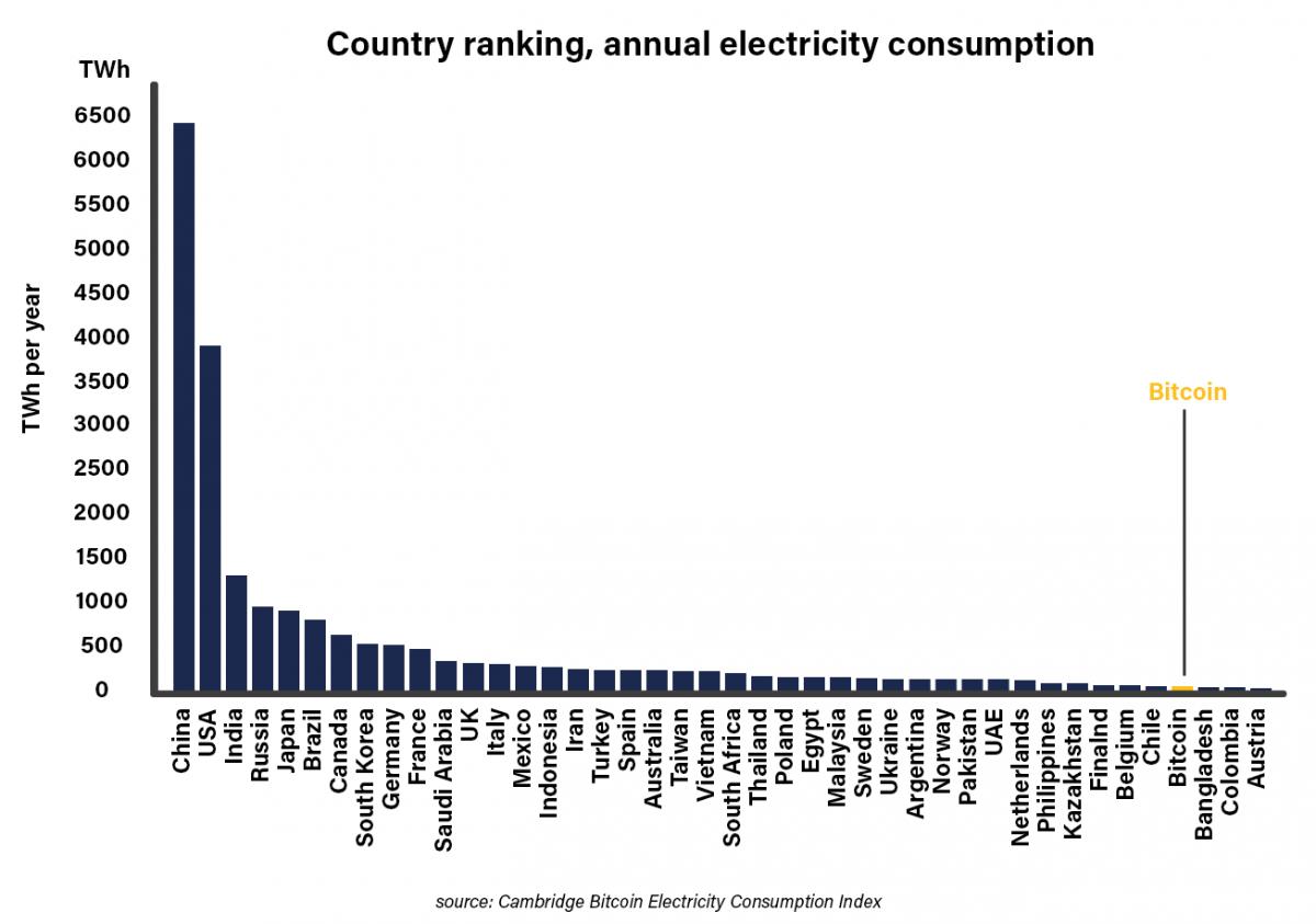 케임브리지 비트코인 에너지 소비 지수. 출처=케임브리지대학교 저지비즈니스스쿨
