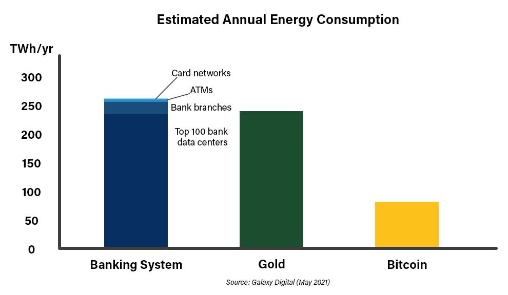 은행, 금, 암호화폐 산업 간 전기사용량 비교. 출처=갤럭시디지털